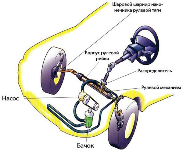 Схема гидравлического усилителя рулевого управления