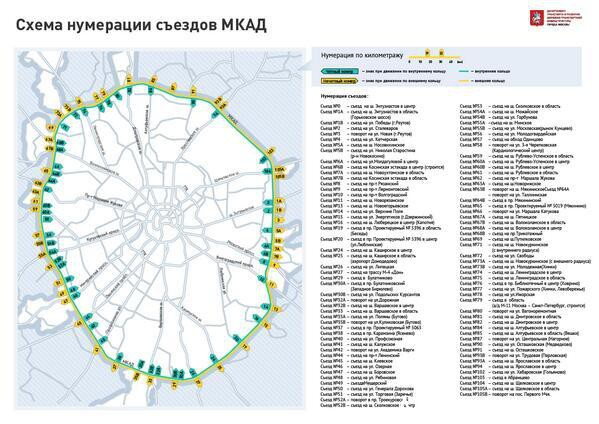 схема съездов на МКАД